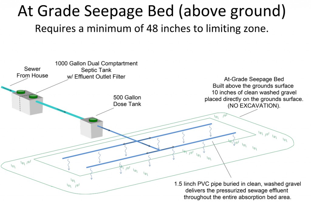 At-Grade-Seepage-Bed-(above-ground)