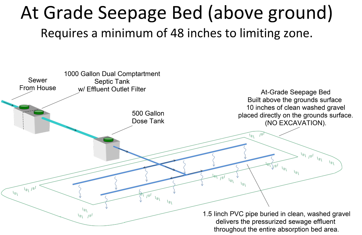 at grade seepage bed above ground