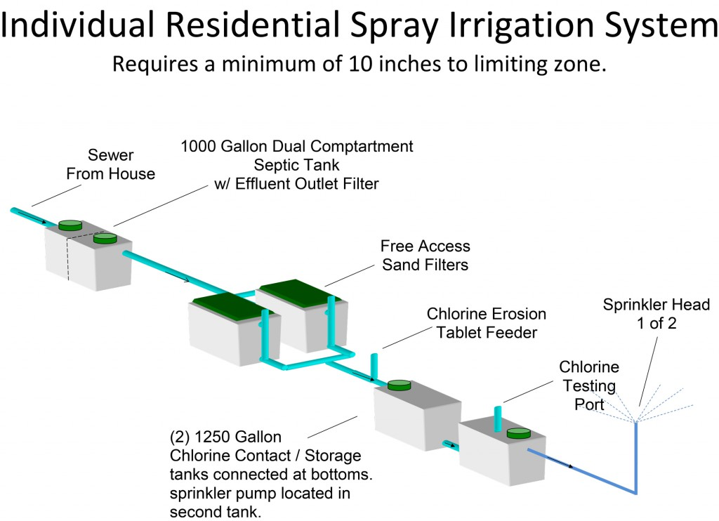 Spray-Irrigation-System