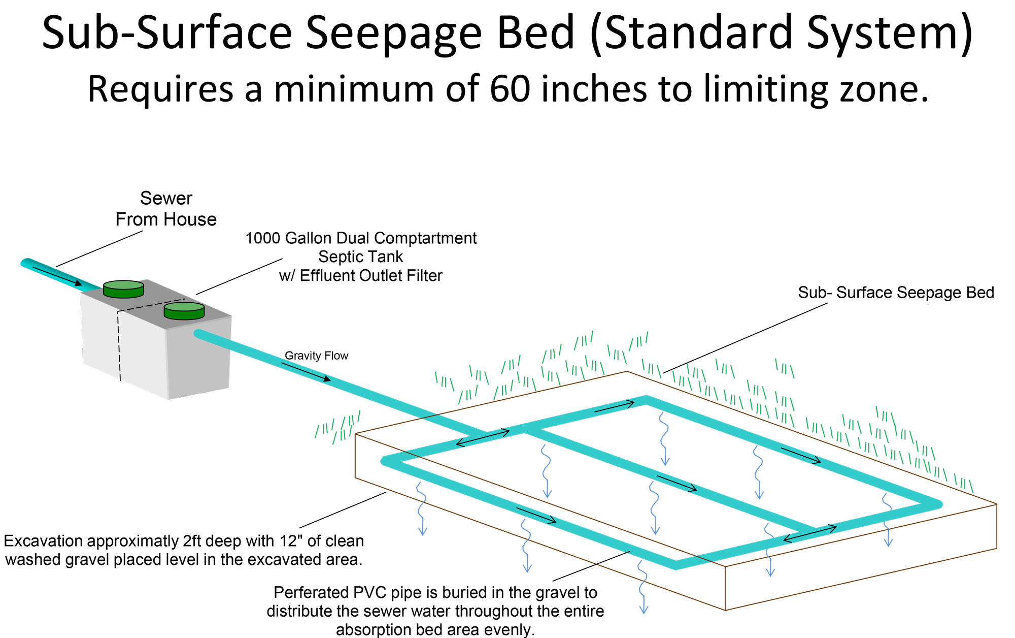 Sub Surface Seepage Bed Micsky Septic Systems