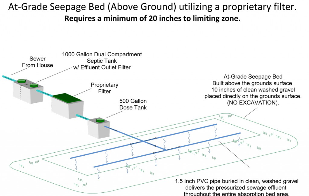 At-Grade-Seepage-Bed-(above-ground)-utilizing-a-proprietary-filter