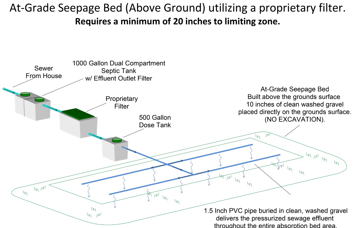 At Grade Seepage Bed above ground utilizing a proprietary filter at grade seepage bed (above ground) with proprietary filter micsky