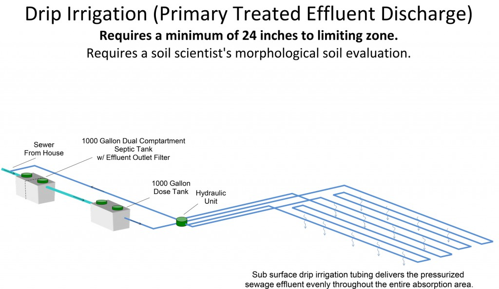 Drip-Irrigation-(Primary-Treated-Effluent-Discharge)