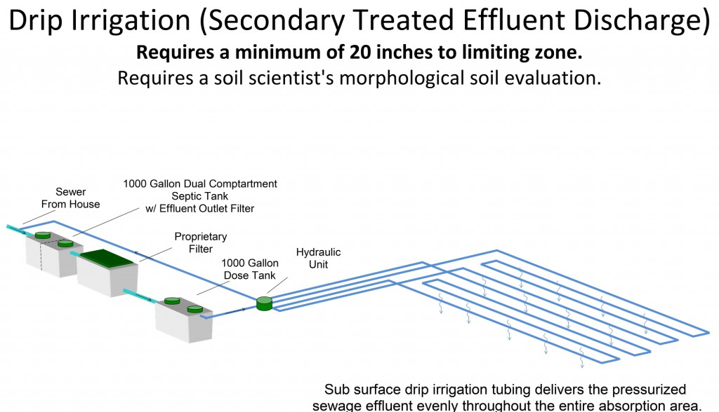 Drip-Irrigation-(Secondary-Treated-Effluent-Discharge)