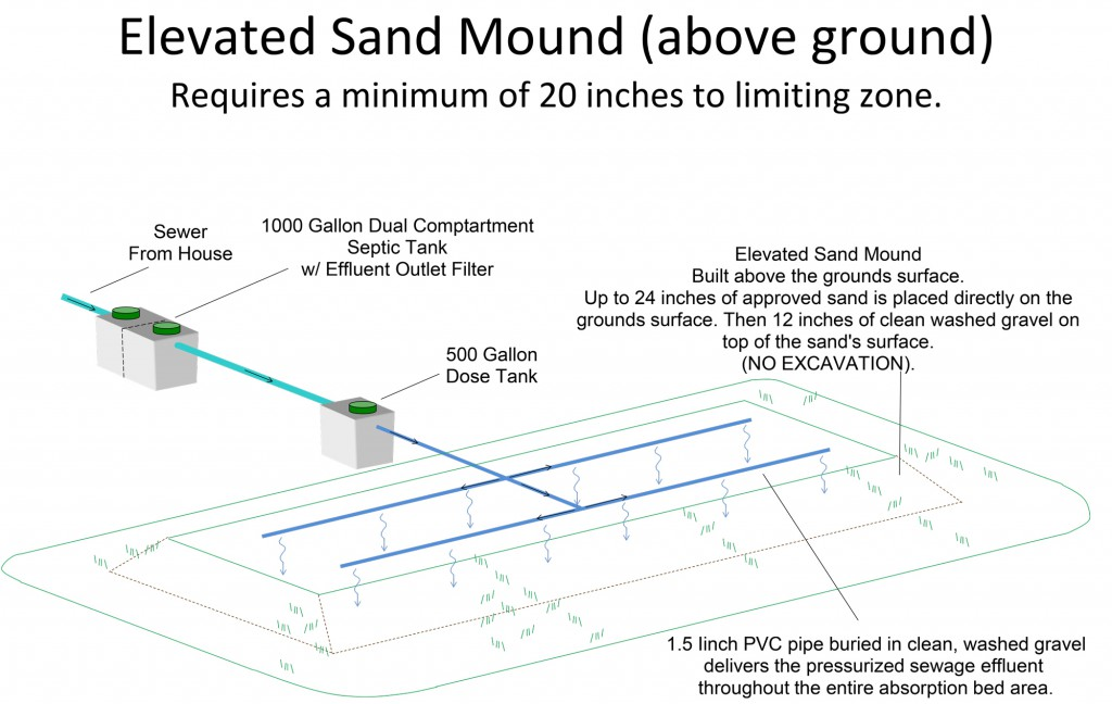 Elevated-Sand-Mound
