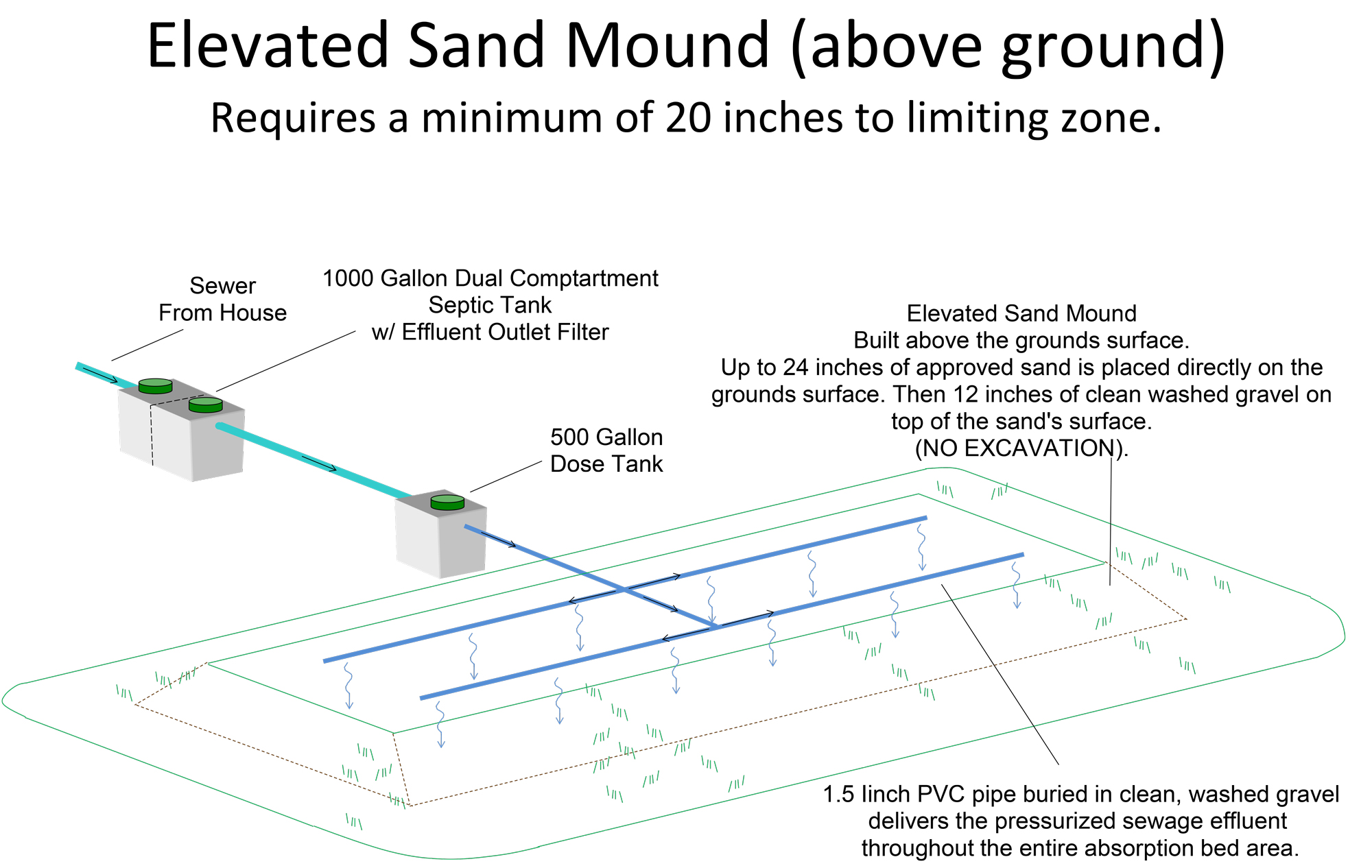 Elevated Sand Mound sand mound micsky septic systems