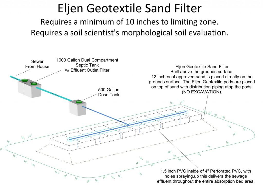 Eljen-Geotextile-Sand-Filter
