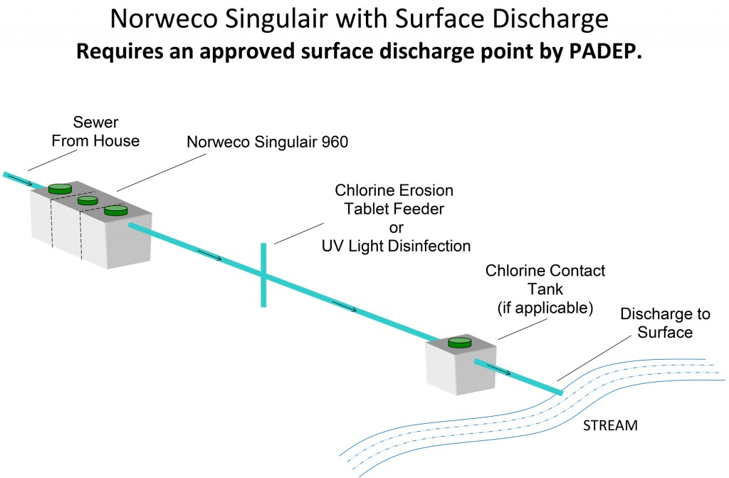 Norweco-Singulair-with-Surface-Discharge