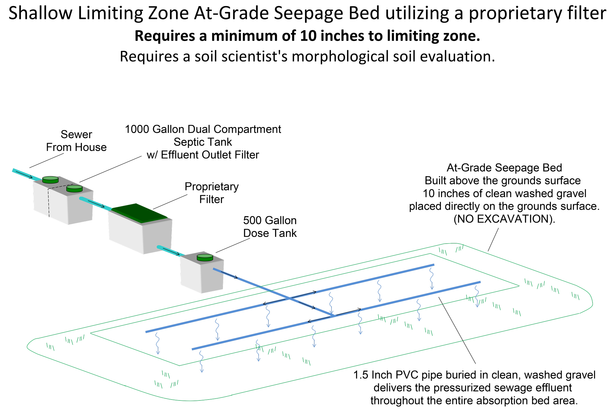 Shallow Limiting Zone At Grade Seepage Bed utilizing a proprietary filter shallow limiting zone at grade seepage bed utilizing a proprietary