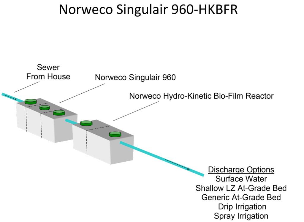 Norweco-Singulair-960-HKBFR